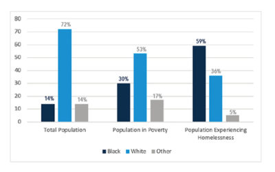 Policy Brief: Black Illinoisans Eight Times More Likely to Experience Homelessness Than White Illinoisans