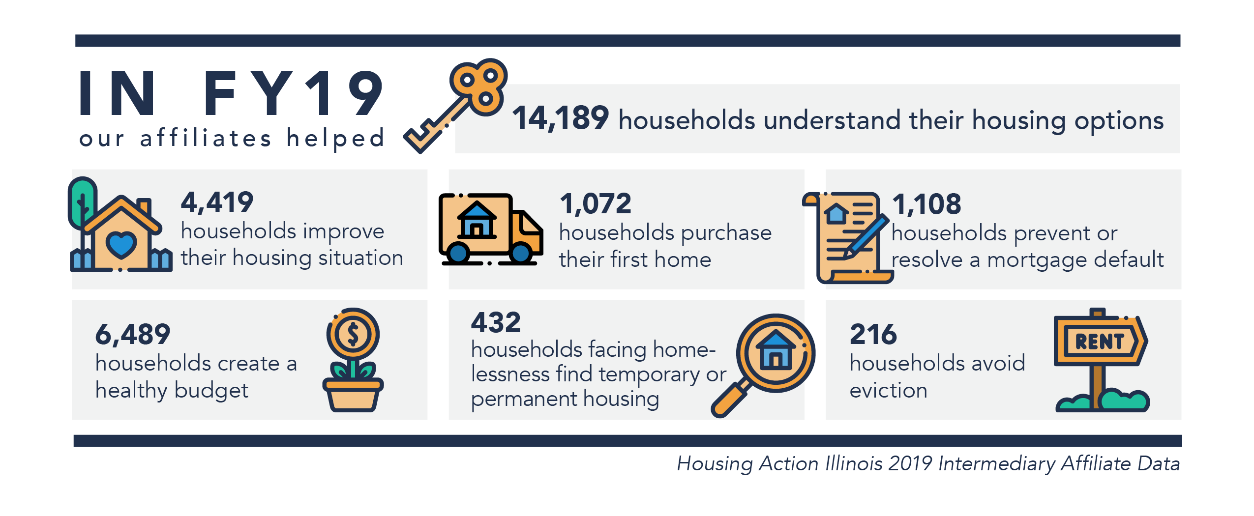 Infographic showing that 14,189 homes received help in understanding what their housing options were during 2019.