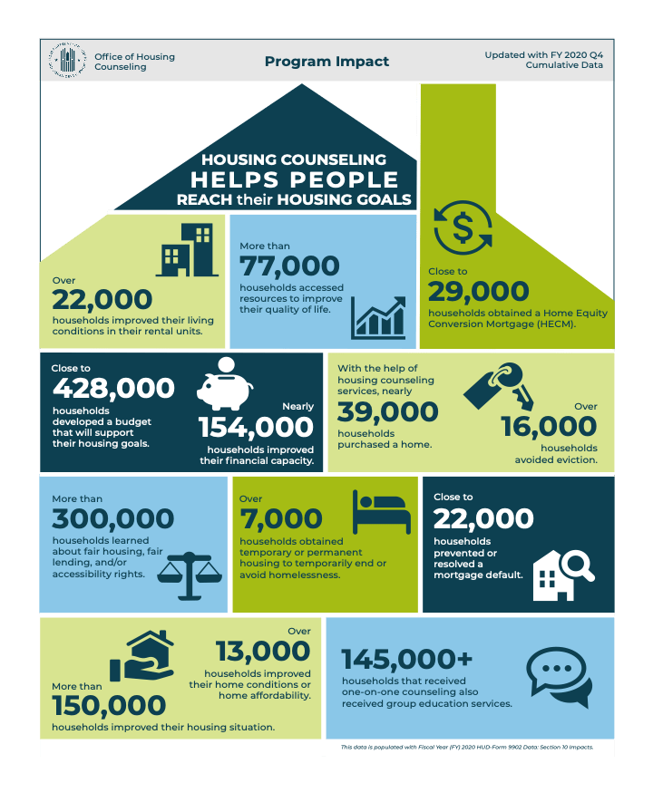 Housing Counseling Helps People Reach their Housing Goals