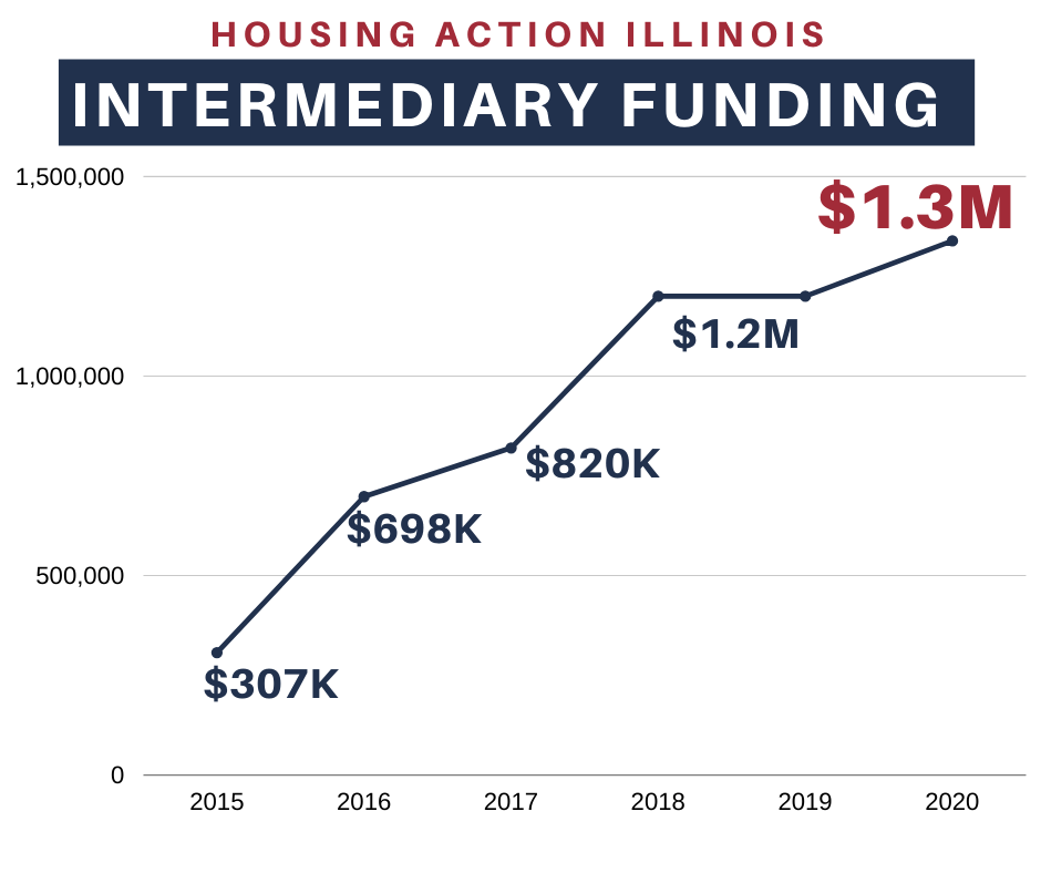 Graph showing funding for network over years
